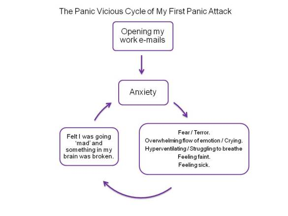 Anxiety and Panic Cycle of My First Panic Attack